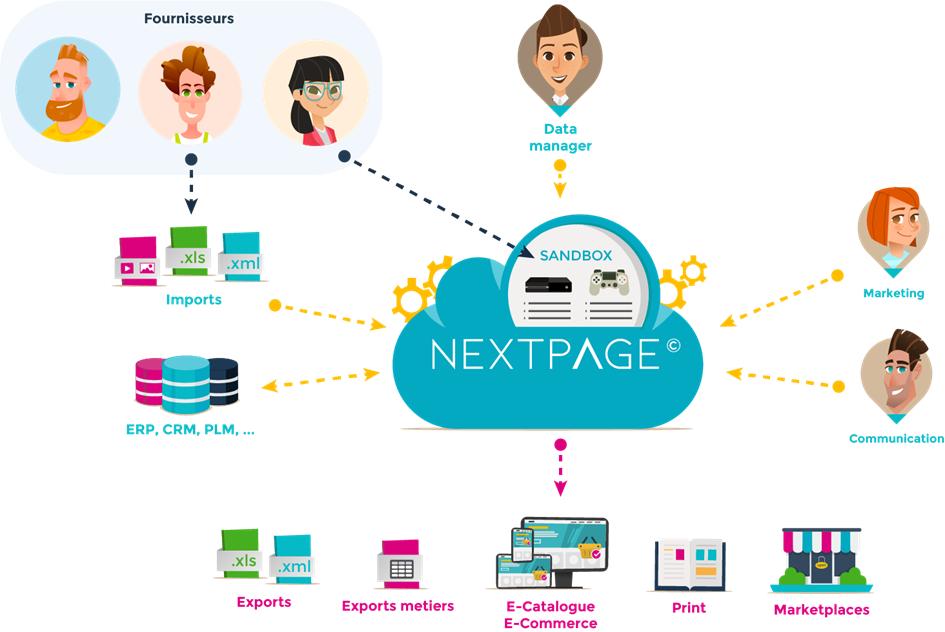 NEXTPAGE©, une solution PIM / DAM / PUBLICATION MULTICANAL pour les distributeurs