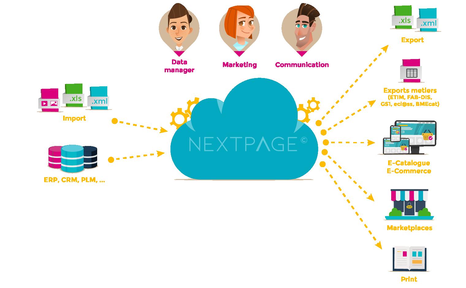 Solution Nextpage