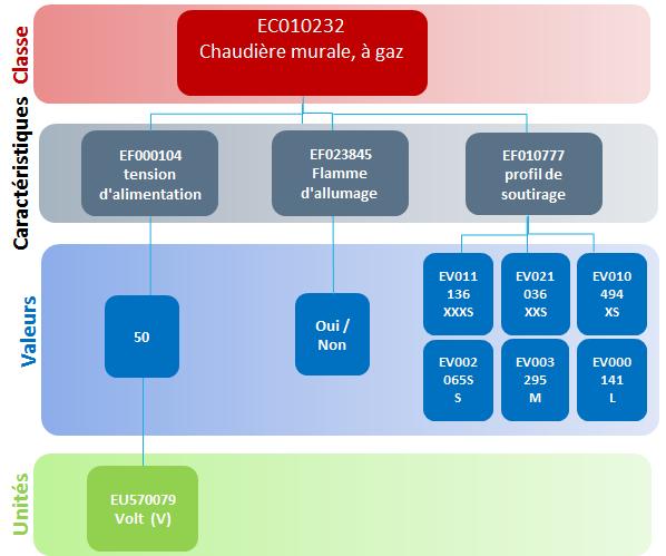 modèle de données techniques ETIM